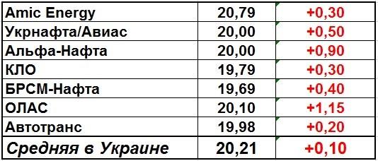 В Украине выросли розничные цены на дизтопливо