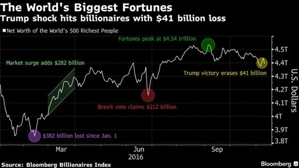 Богатые плачут. Мировая экономика и победа Трампа