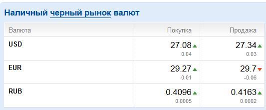Доллар на черном рынке достиг 27,3 грн