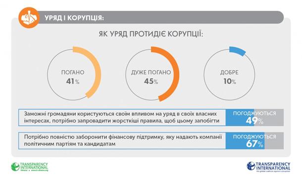 Жители России впервую очередь дают взятки всфере школьного образования