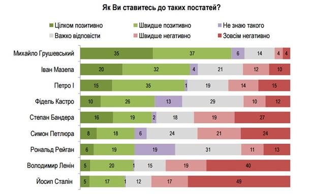 Украинцы любят Бандеру немного больше, чем Сталина,— опрос