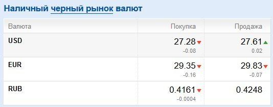 30 гривен до конца года. Чего ждать от курса
