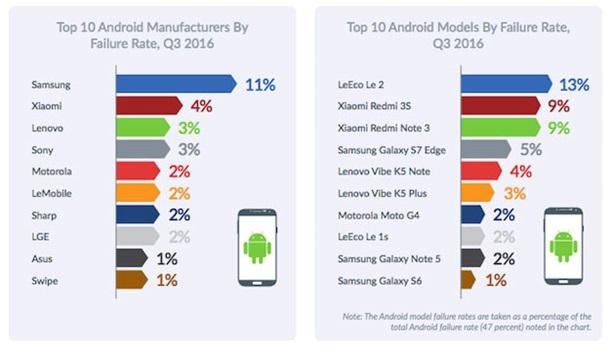 Android стабильнее iOS