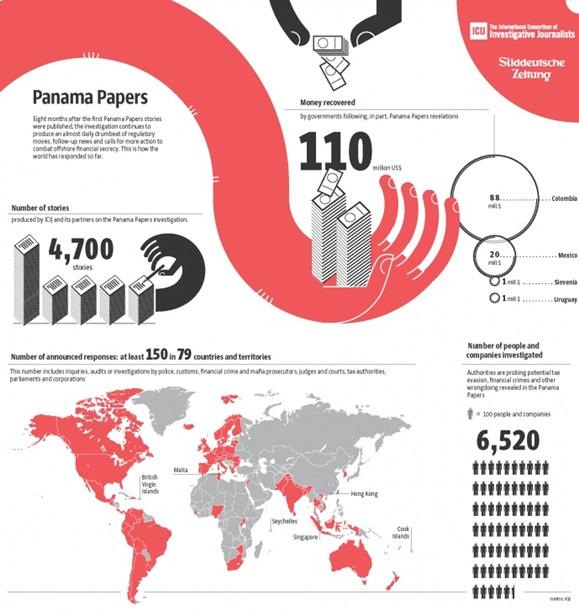 «Панамские документы»: Украина угодила в список стран, где расследование непроводится
