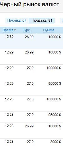 Курс валют на 12 грудня: НБУ послабив гривню