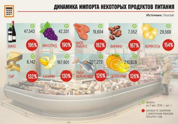 Украинцы стали больше и вкуснее есть - Госстат