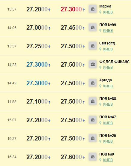 Столичная биржа: евро— 64,74 рубля, доллар— 61,80 рубля