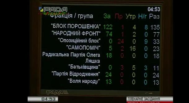 Верховна Рада прийняла в цілому державний бюджет на 2017 рік.