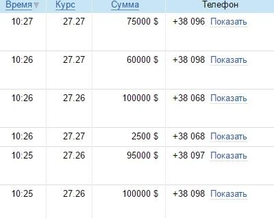 Наличные курсы валют 28декабря: евро идоллар синхронно дорожают