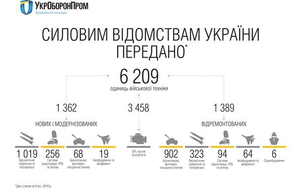 «Укроборонпром» сообщил неменее 6 тыс. ед. оружия итехники украинской армии