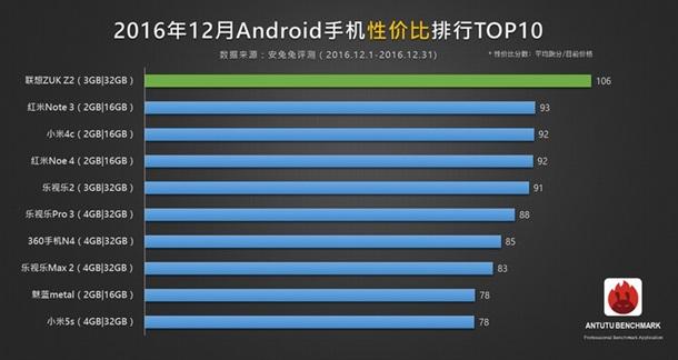 Профессионалы  AnTuTu определили, какой смартфон в 2016г  оказался круче всех