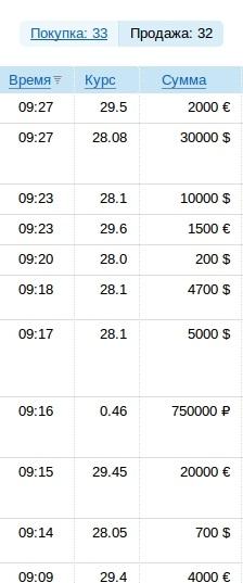 Курс валют на 11 января: доллар выше 28 гривен
