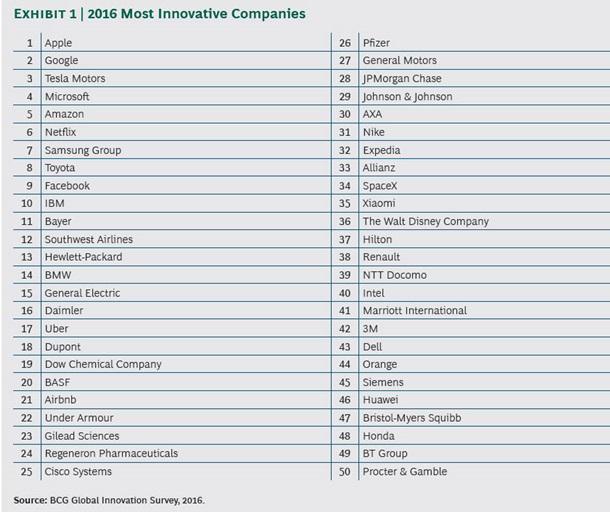 Ученые установили источники воодушевления инновационных компаний втечении следующего года