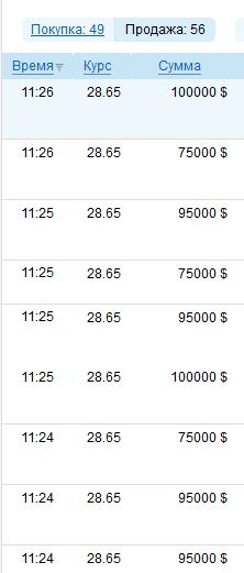 Курс валют 16 января: гривна нестабильна