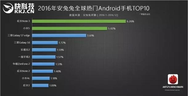 Десятиядерный Xiaomi Redmi Note 4 стал восьмиядерным