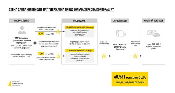 "НАБУ нашло ""русский след"" в расхищении госпредприятия"