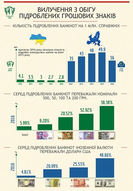 Осторожно, в Украине ходят фальшивые купюры