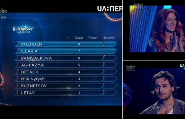 Стали известны имена победителей 2-го отбора на«Евровидение-2017»