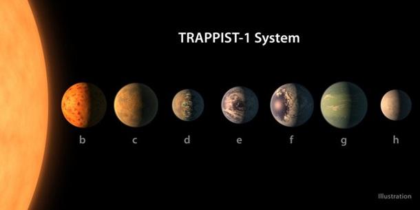 NASA нашла новую солнечную систему из 7 планет с возможной жизнью