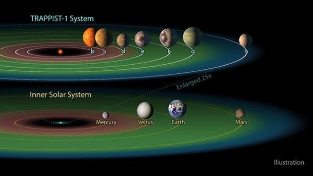 Близнец Солнечной системы. Громкое открытие NASA