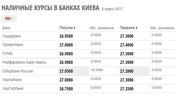 Центробанк снизил официальные курсы доллара иевро на7марта