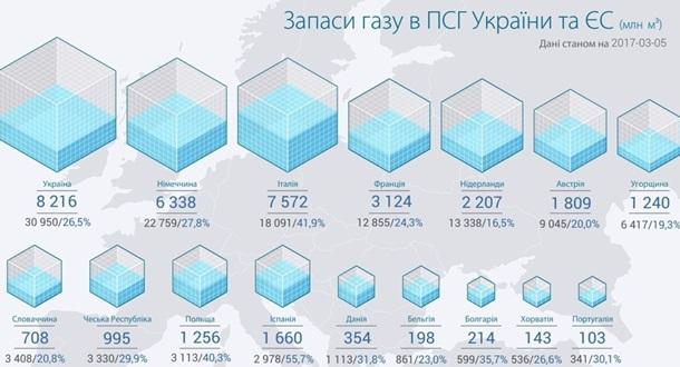«Укртрансгаз» проинформировал обуменьшениях объема газа вПХГ