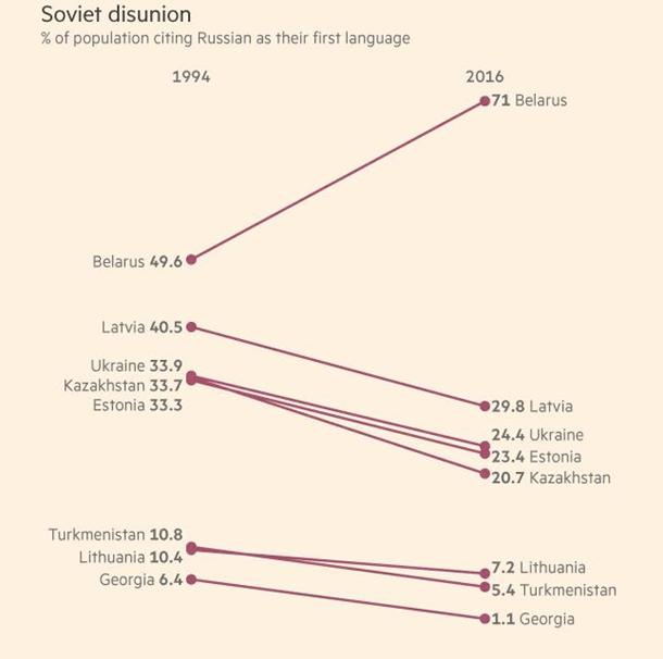 Русский язык теряет популярность напостсоветском пространстве