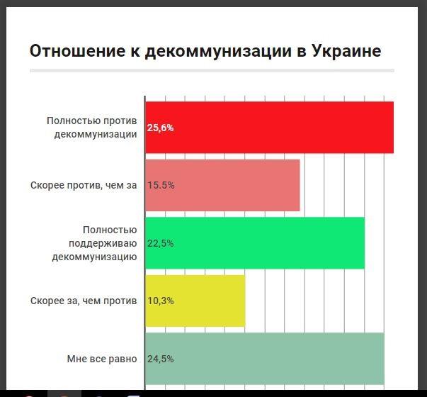 Опрос: Более 40% украинцев против декоммунизации