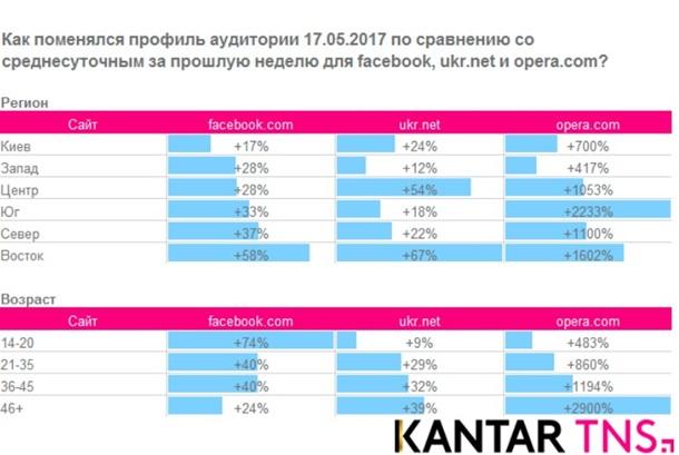 Фейсбук  иGoogle+ показали существенный  прирост аудитории после блокировки русских  социальных сетей  (ИНФОГРАФИКА)