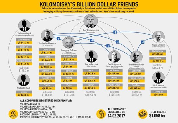 Названы имена людей, получивших отПриватБанка $1 млрд перед национализацией: размещена инфографика