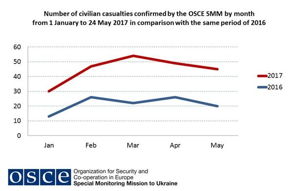 США призвали прекратить столкновения на Донбассе