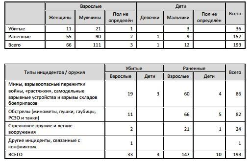 Нарушения в Крыму и Донбассе. Отчет ООН по Украине