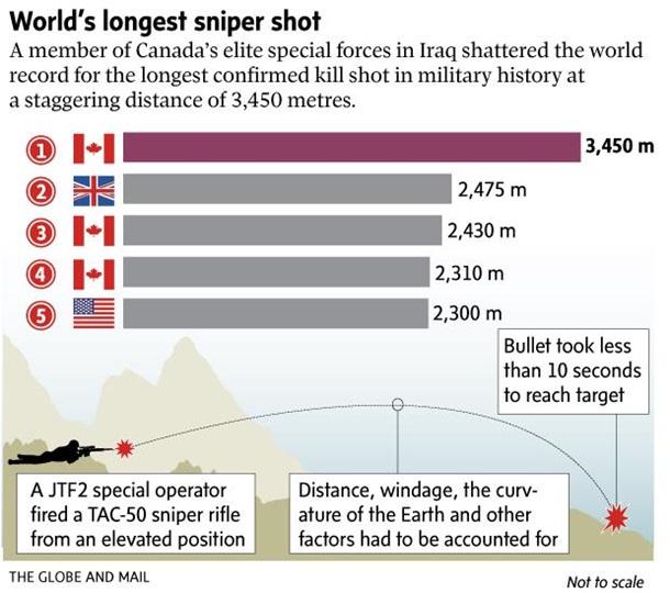 Канадський снайпер застрелив бойовика ІДІЛ в Іраку з відстані 3,5 км— рекорд