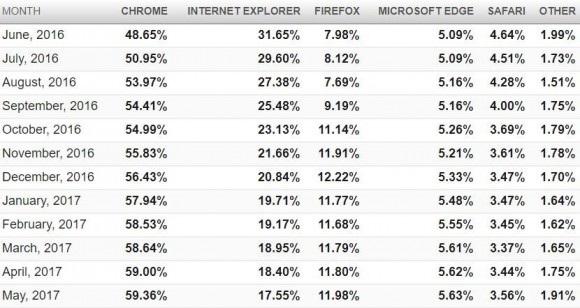 Експерти назвали найпопулярніший у світі браузер
