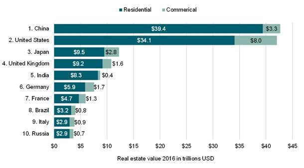Усю нерухомість у світі оцінили у $200 трлн