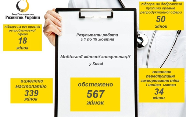Мобильная женская консультация. В Киеве подвели итоги месячника борьбы с раком молочной железы
