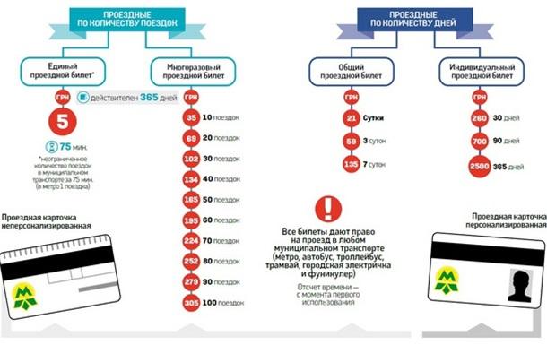 Київським чиновникам треба заборонити підвищувати тарифи
