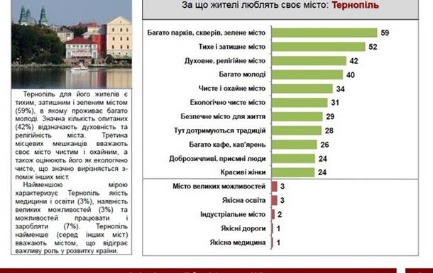 Тернополяни люблять своє місто за парки, сквери, затишок та духовність