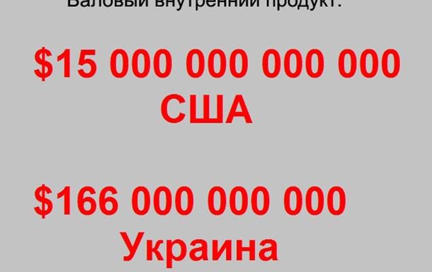 Математика украинской нищеты