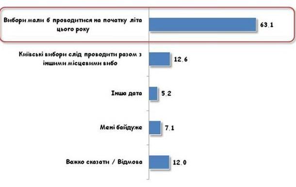 Чого дійсно хоче Київ (за результатами соцопитування КМІС)