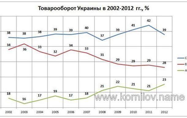 Товарооборот Украины: доля Европы сокращается, доля Азии растет