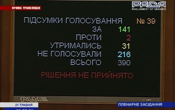 Патріоти  не голосували за вшанування Маланюка