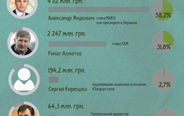 Переможці на ключових тендерах в Україні в січні 2013 року