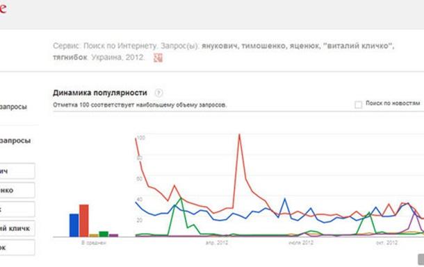 Кто стал самым популярным политиком в Интернете?
