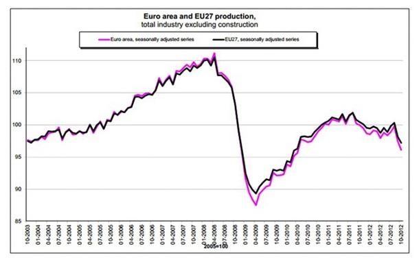 Европа: Промышленность продолжает обвал