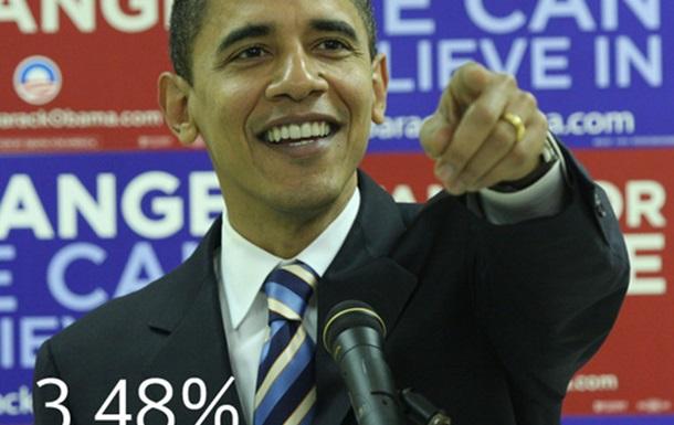 В Украине Обама получил бы 3,48%