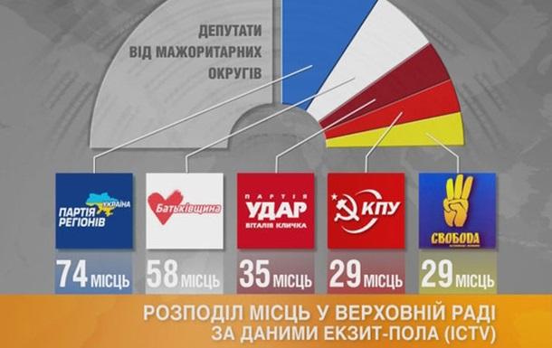 Выборы под стать стране