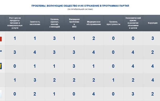Программы партий как квинтэссенция воли народа? ч.9