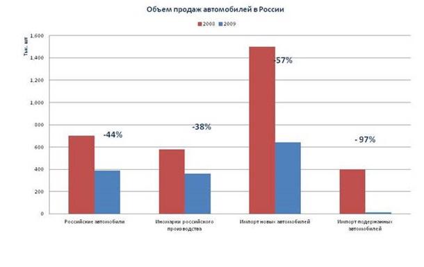 Даже 25-процентная пошлина на авто импорт не смогла спасти российский автопром.