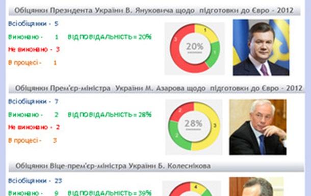 Відповідальність політиків в контексті підготовки до Євро-2012